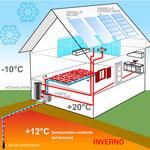 Energia rinnovabile in casa.