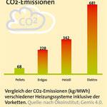CO2-Emissionen