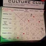 Die Punkte 2013 - gewonnen!!!