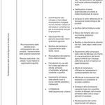 Objectif du projet - Rivitalisation des activité Agricoles et Zootecnologiques