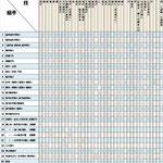 合気道:技のマトリックス表