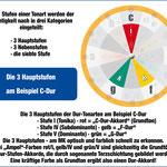 Musiktheorie: die drei Hauptstufen am Musiker-Kompass