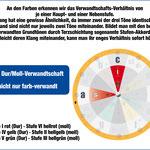 Musiktheorie: Dur/Moll Verwandtschaft am Musiker-Kompass
