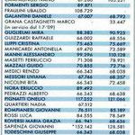 tabella illustrativa compensi dirigenti provinciali