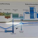Schematisch dargestellt: Die Wasseraufbereitungsanlage