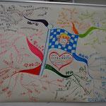 大人の描いた「用賀の街と商店街の未来」マインドマップ