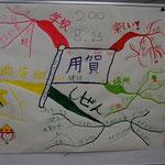 児童の描いた「用賀の街と商店街の未来」マインドマップ