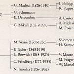Vera Moore a été l'élève de Léonard Borwick