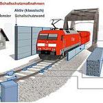 Grafik der Deutschen Bahn über mögliche Lärmschutzmaßnahmen