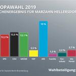 26. Mai: Für die Europawahl interessierten sich in Marzahn-Hellersdorf mehr Leute als noch vor fünf Jahren. 49,9 % der Wahlberechtigten geben ihre Stimme ab. 2014 waren es nur 33,4 %. Trotz herber Verluste (-10,3 %) wird die Linke stärkste Kraft.