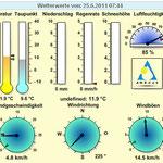 Temperatur am 25. Juni nur 11 Grad