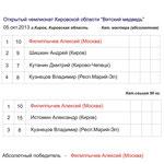 Итоговый Протокол Чемпионата Кирова-2013.