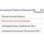 Итоговый Протокол категория св.90