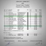#2 - autobau SKM 2017 Rangliste Finalrennen KZ2, Wohlen AG (CH), Quelle: motorsport.ch