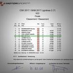 #7 - autobau SKM 2017 Rangliste Finalrennen KZ2, Lignières NE (CH), Quelle: motorsport.ch
