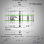 #3 SKM 2017 Rangliste Finalrennen KZ2, Lignières NE (CH), Quelle: motorsport.ch