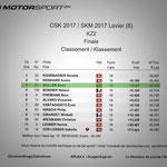 #6 - autobau SKM 2017 Rangliste Finalrennen KZ2, Levier (F), Quelle: motorsport.ch