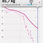 Gewichtsverlust in 21 Tagen