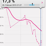 Reduktion Fettanteil in 21 Tagen