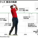 世界ナンバーワンのゴルファーが1990位に落ちた年度グラフ