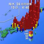 台風19号による各地の降水量グラフ