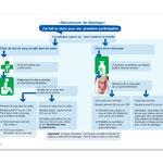 Dépistage du cancer du côlon - Programme vaudois. Brochure, double page