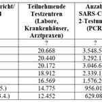 2. Statistik zu Stuttgart