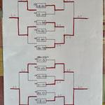 3位4位トーナメント