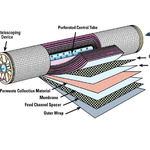 In a spiral membrane , the liquid to be filtered flows along the membrane ( cross-flow ) through the ' feed channel spacer ' to be then collected by the ' permeate collection material' and finally be sent to the central tube