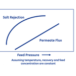 The flux and retention of salts relative increase differently depending on the supply pressure