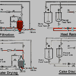 Herewith the four main principal steps of filtration  (Niagara)