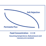 Retention relative salts and the permeability decreased with the concentration of salts