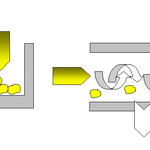 Operating principle  of a dead-flow filtration (left) and a cross flow filtration (right).  System membrane described here still work in cross-flow.