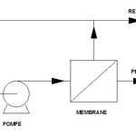Schematic diagram of a system of membran filtration