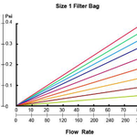 Diagram of the pressure losses depending on the flow and filtration cut Off  for a bag size 1