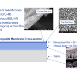 RO and NF membranes are coated with a nonporous film , while those in MF and UF have only one porous dense film