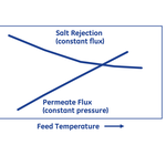The permeability increases but the relative retention of salts decreases with the temperature