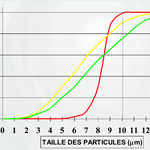 The red curves represents the effectiveness of a 10 µm absolute cartridge. In yellow, a nominal 10 µm with 90 % of efficiency and in green a 10 µm nominal with 80 % efficiency.