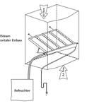 Rotasystem MultiSteam Dampfverteiler vertikaler Einbau