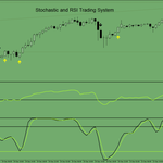 Stochastic and RSI Forex Trading System