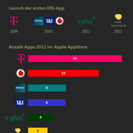 Launch 1. App der Carrier I Anzahl Apps je Carrier