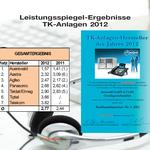 Auerswald Center München | Testsieger 2012 - 1. Platz - Ergebnisse 1/2