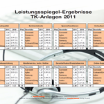 Auerswald Center München | Testsieger 2011 - 1. Platz - Ergebnisse 2/2