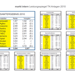 Auerswald Center München | Testsieger 2010 - 1. Platz - Ergebnisse