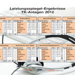 Auerswald Center München | Testsieger 2012 - 1. Platz - Ergebnisse 2/2