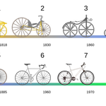 Al2 [CC BY 3.0], via Wikimedia Commons | http://commons.wikimedia.org/wiki/File%3ABicycle_evolution-numbers.svg