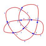 Palstek Variante 1. Kreuzungsnummern schwarz, Bogennummern blau und fett