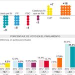Resultados por partidos políticos.