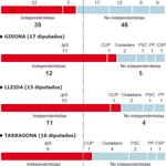 Resultados provinciales de las elecciones catalanas.