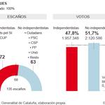Resultados electorales en escaños y votos.